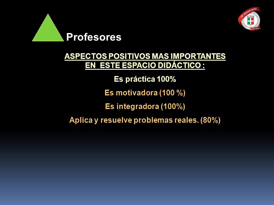ASPECTOS POSITIVOS MAS IMPORTANTES EN ESTE ESPACIO DIDÁCTICO : Es práctica 100% Es motivadora (100 %) Es integradora (100%) Aplica y resuelve problema