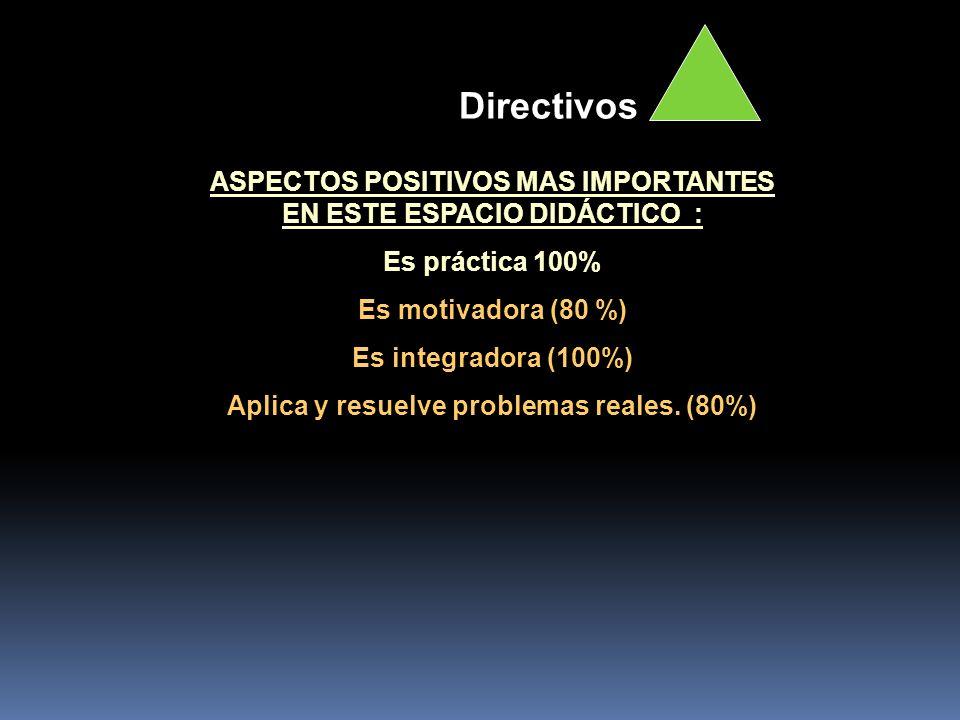ASPECTOS POSITIVOS MAS IMPORTANTES EN ESTE ESPACIO DIDÁCTICO : Es práctica 100% Es motivadora (80 %) Es integradora (100%) Aplica y resuelve problemas
