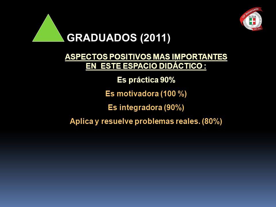 ASPECTOS POSITIVOS MAS IMPORTANTES EN ESTE ESPACIO DIDÁCTICO : Es práctica 90% Es motivadora (100 %) Es integradora (90%) Aplica y resuelve problemas