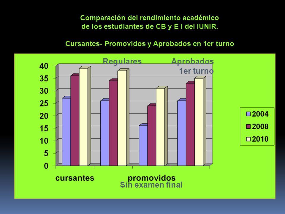 Comparación del rendimiento académico de los estudiantes de CB y E I del IUNIR. Cursantes- Promovidos y Aprobados en 1er turno Regulares Aprobados 1er