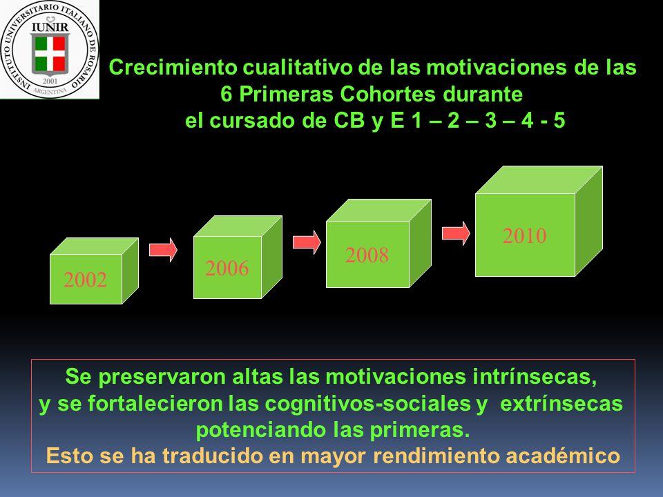 2002 2006 2008 Crecimiento cualitativo de las motivaciones de las 6 Primeras Cohortes durante el cursado de CB y E 1 – 2 – 3 – 4 - 5 Se preservaron al