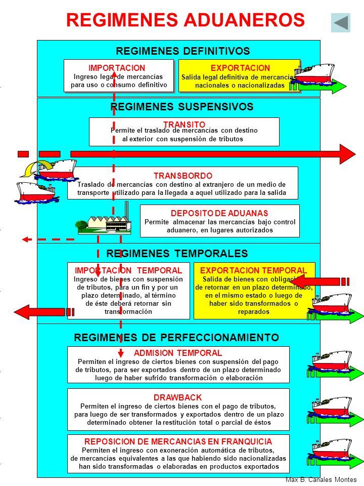 REGIMENES DE IMPORTACION REGIMENES DE EXPORTACION REGIMENES DE PERFECCIONAMIENTO REGIMENES ADUANEROS IMPORTACION PARA EL CONSUMO REIMPORTACION EN EL MISMO ESTADO ADMISION PARA REEXPORTACION EN EL MISMO ESTADO EXPORTACION DEFINITIVA EXPORTACION TEMPORAL PARA REIMPORTACION EN EL MISMO ESTADO SWAP PROVISIONES DE A BORDO ADMISION TEMPORAL PARA PERFECCIONAMIENTO ACTIVO REGIMENES DE TRANSITO REGIMEN DE DEPOSITO ADUANERO EXPORTACION TEMPORAL PARA PERFECCIONAMIENTO PASIVO DRAWBACK REPOSICION DE MERCANCIAS CON FRANQUICIA ARANCELARIA TRANSITO ADUANERO TRANSBORDOREEMBARQUE Max B.