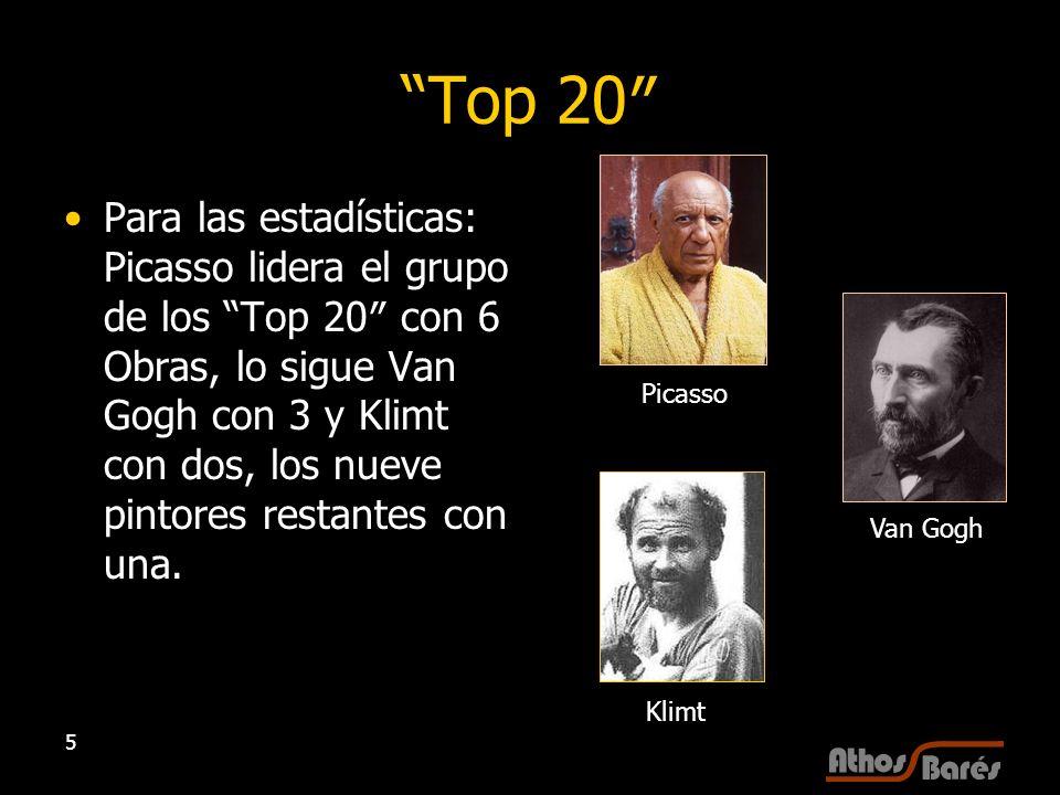5 Top 20 Para las estadísticas: Picasso lidera el grupo de los Top 20 con 6 Obras, lo sigue Van Gogh con 3 y Klimt con dos, los nueve pintores restant