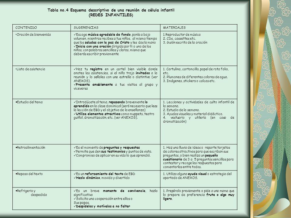 Tabla no.4 Esquema descriptivo de una reunión de célula infantil (REDES INFANTILES ) CONTENIDOSUGERENCIASMATERIALES Oración de bienvenida Escoge músic