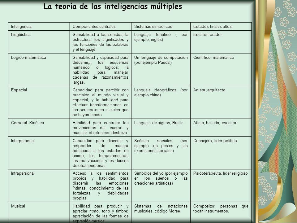 Cuadro de la teoría de las Inteligencias Múltiples InteligenciaComponentes centralesSistemas simbólicosEstados finales altos LingüísticaSensibilidad a