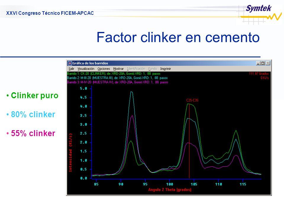 XXVI Congreso Técnico FICEM-APCAC Factor clinker en cemento Clinker puro 80% clinker 55% clinker