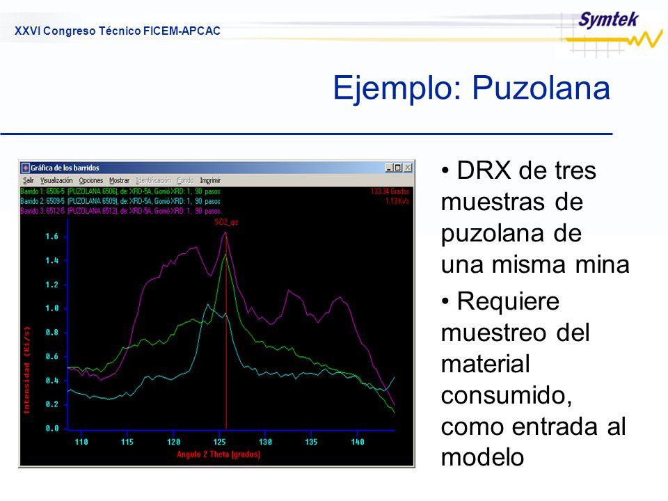 XXVI Congreso Técnico FICEM-APCAC Ejemplo: Puzolana DRX de tres muestras de puzolana de una misma mina Requiere muestreo del material consumido, como