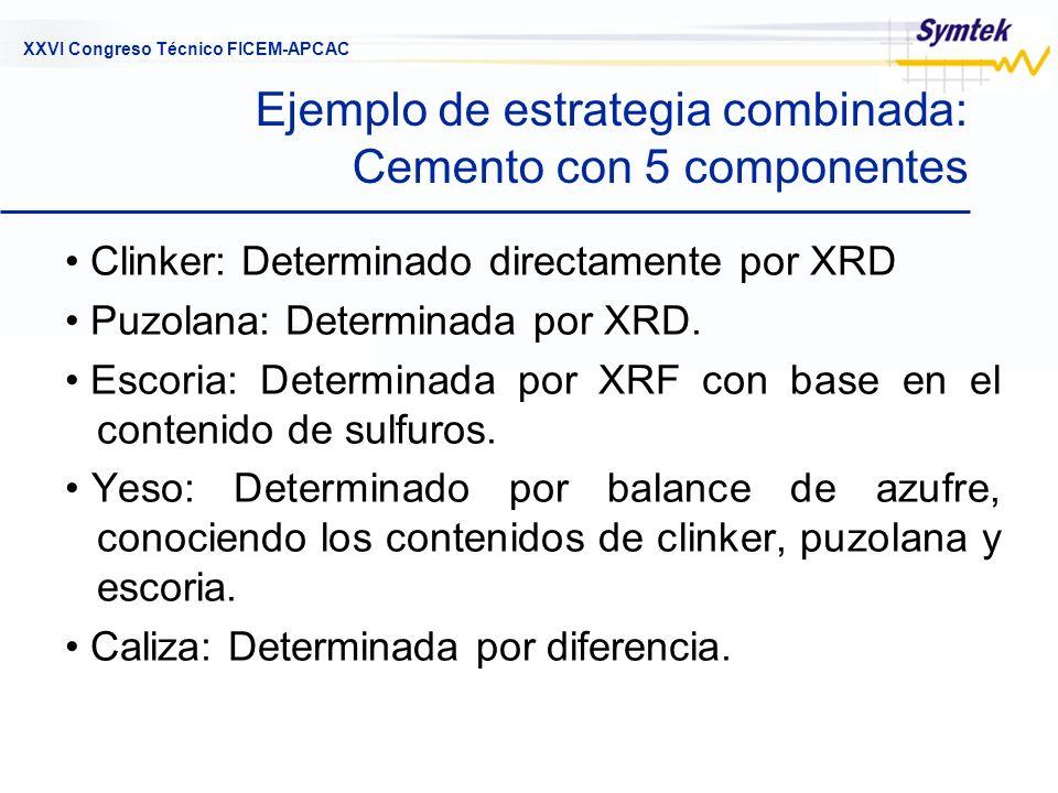 XXVI Congreso Técnico FICEM-APCAC Ejemplo de estrategia combinada: Cemento con 5 componentes Clinker: Determinado directamente por XRD Puzolana: Deter