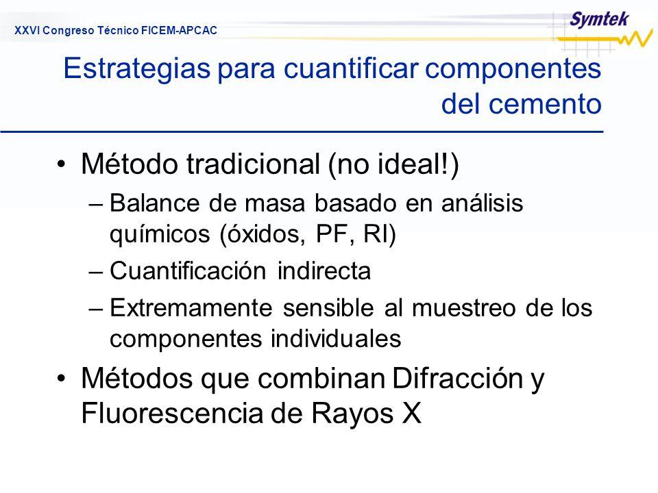 XXVI Congreso Técnico FICEM-APCAC Estrategias para cuantificar componentes del cemento Método tradicional (no ideal!) –Balance de masa basado en análi
