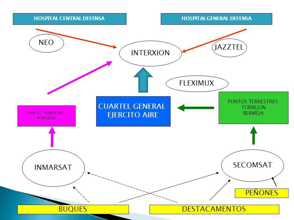 HOSPITAL CENTRAL DEFENSAHOSPITAL GENERAL DEFENSA BUQUESDESTACAMENTOS NEO JAZZTEL INMARSAT SECOMSAT PUNTO TERRESTRE: NORUEGA PUNTOS TERRESTRES: TORREJO