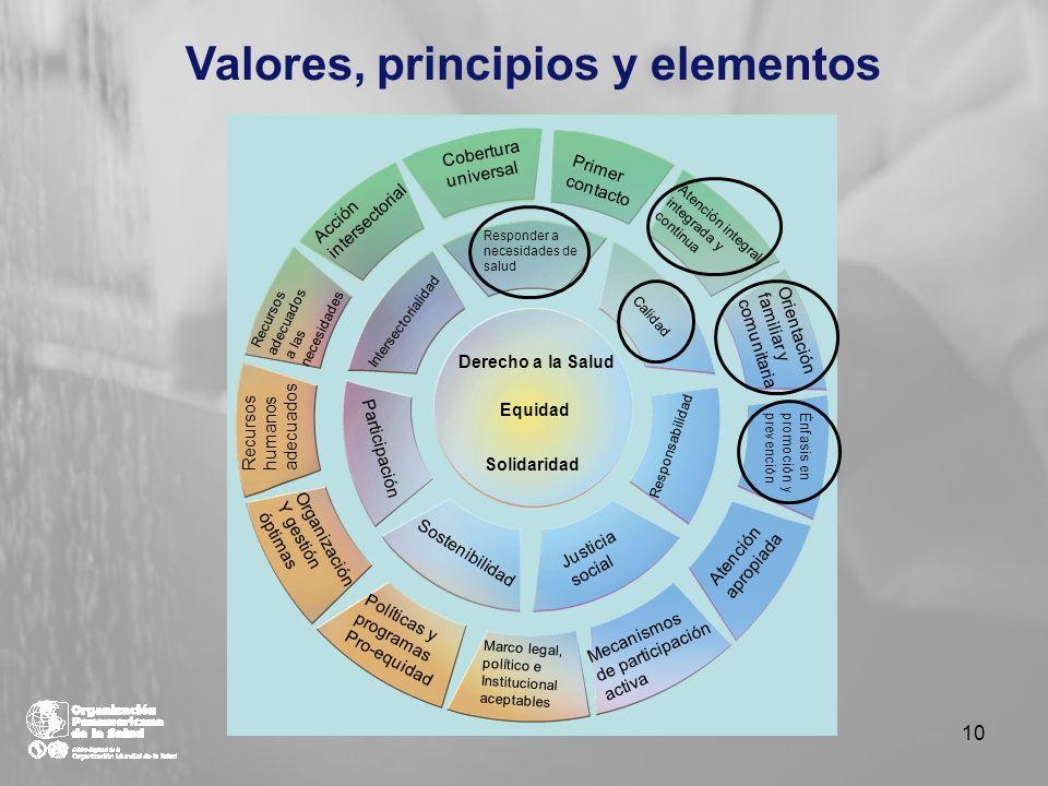 Derecho a la Salud Equidad Solidaridad Responder a necesidades de salud Calidad Responsabilidad Justicia social Sostenibilidad Participación Intersect