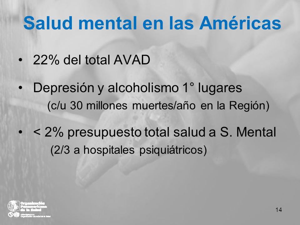 Salud mental en las Américas 22% del total AVAD Depresión y alcoholismo 1° lugares (c/u 30 millones muertes/año en la Región) < 2% presupuesto total s