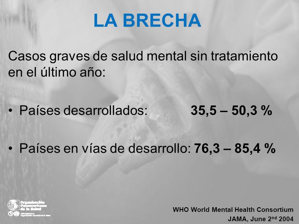 LA BRECHA Casos graves de salud mental sin tratamiento en el último año: Países desarrollados: 35,5 – 50,3 % Países en vías de desarrollo: 76,3 – 85,4