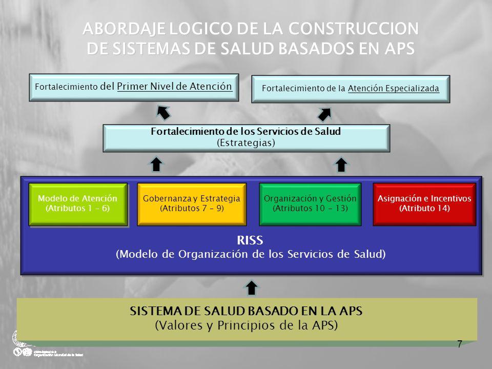 ABORDAJE LOGICO DE LA CONSTRUCCION DE SISTEMAS DE SALUD BASADOS EN APS SISTEMA DE SALUD BASADO EN LA APS (Valores y Principios de la APS) RISS (Modelo