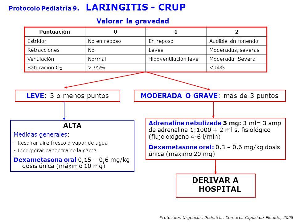 Protocolo Pediatría 9. LARINGITIS - CRUP Valorar la gravedad LEVE: 3 o menos puntosMODERADA O GRAVE: más de 3 puntos ALTA Medidas generales: - Respira