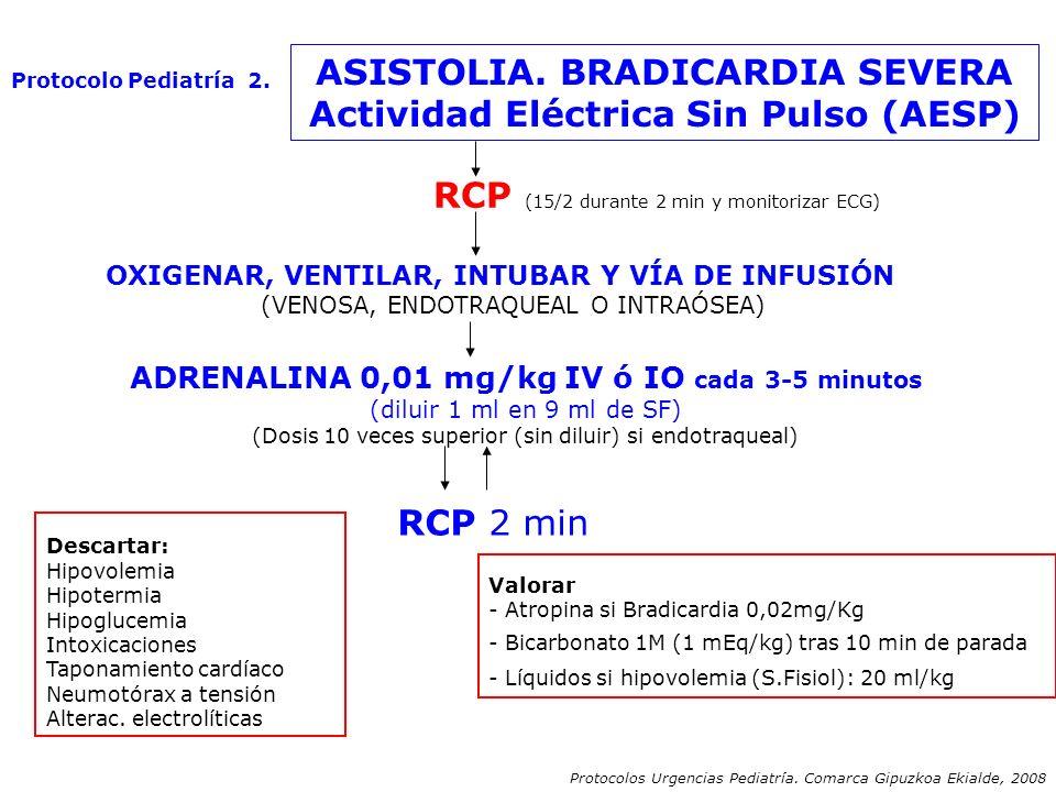 ASISTOLIA. BRADICARDIA SEVERA Actividad Eléctrica Sin Pulso (AESP) RCP (15/2 durante 2 min y monitorizar ECG) OXIGENAR, VENTILAR, INTUBAR Y VÍA DE INF