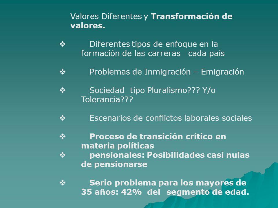 Valores Diferentes y Transformación de valores. Diferentes tipos de enfoque en la formación de las carreras cada país Problemas de Inmigración – Emigr