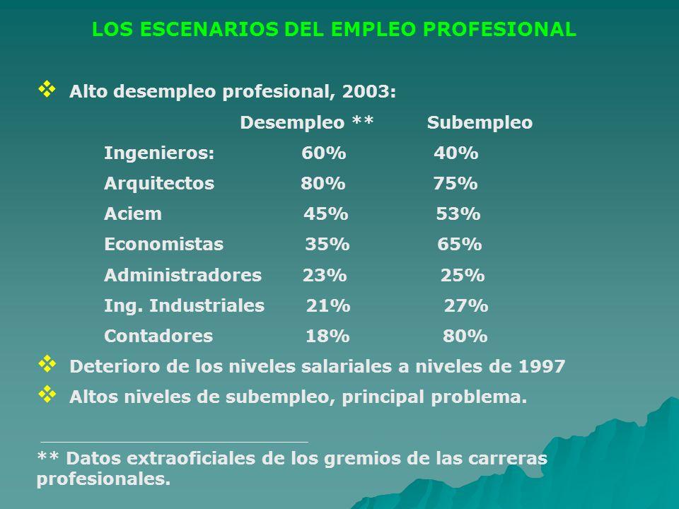 LOS ESCENARIOS DEL EMPLEO PROFESIONAL Alto desempleo profesional, 2003: Desempleo ** Subempleo Ingenieros: 60% 40% Arquitectos 80% 75% Aciem 45% 53% E