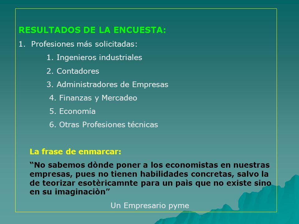 RESULTADOS DE LA ENCUESTA: 1. Profesiones más solicitadas: 1. Ingenieros industriales 2. Contadores 3. Administradores de Empresas 4. Finanzas y Merca