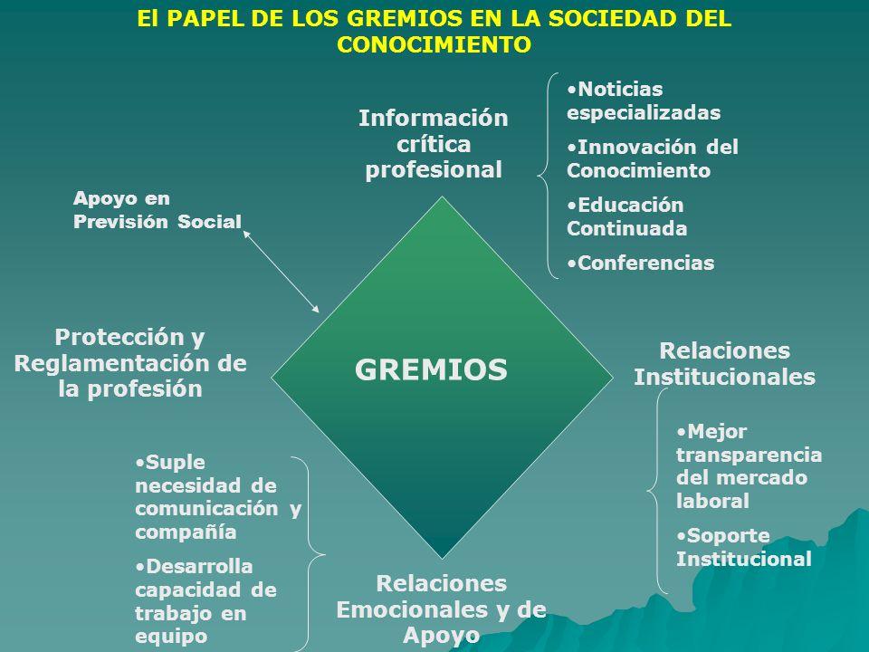 El PAPEL DE LOS GREMIOS EN LA SOCIEDAD DEL CONOCIMIENTO GREMIOS Información crítica profesional Relaciones Institucionales Relaciones Emocionales y de