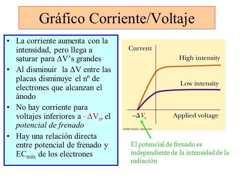Gráfico Corriente/Voltaje La corriente aumenta con la intensidad, pero llega a saturar para ΔVs grandes Al disminuir la ΔV entre las placas disminuye