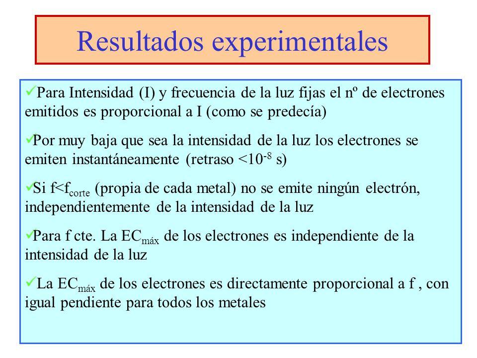Resultados experimentales Para Intensidad (I) y frecuencia de la luz fijas el nº de electrones emitidos es proporcional a I (como se predecía) Por muy