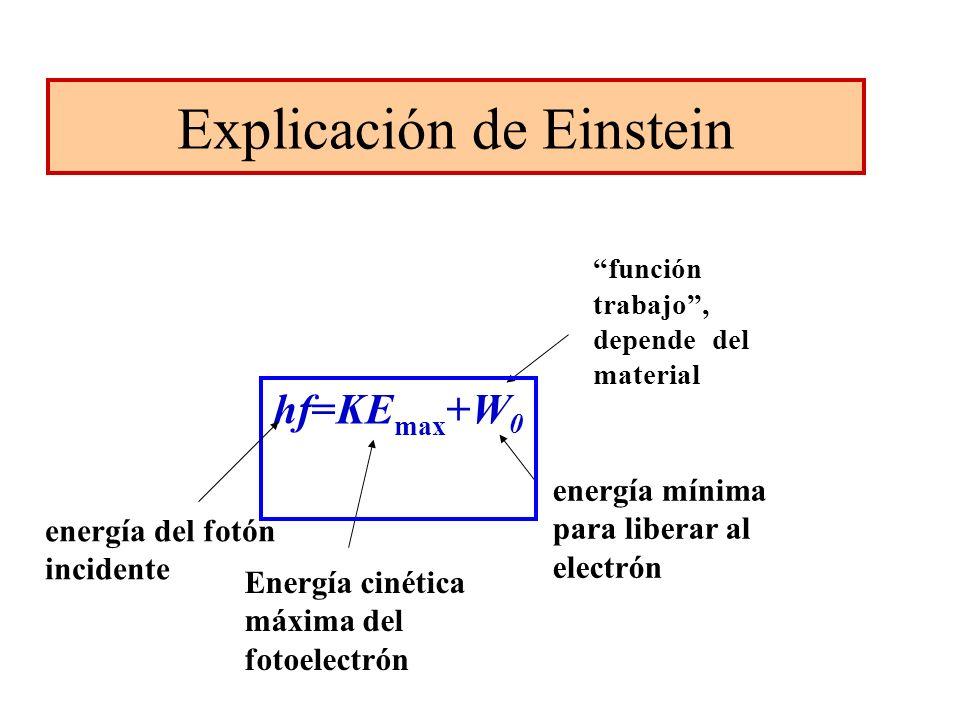 Explicación de Einstein energía del fotón incidente Energía cinética máxima del fotoelectrón energía mínima para liberar al electrón función trabajo,