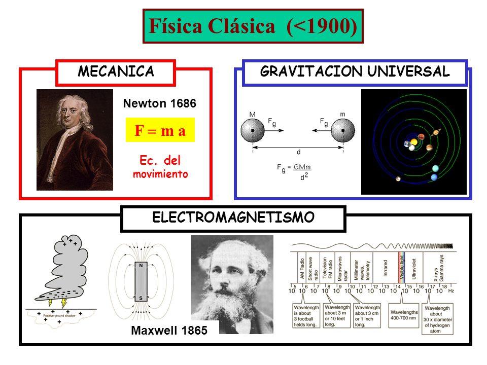 F m a MECANICA Newton 1686 Ec. del movimiento GRAVITACION UNIVERSALELECTROMAGNETISMO Maxwell 1865 Física Clásica (<1900)