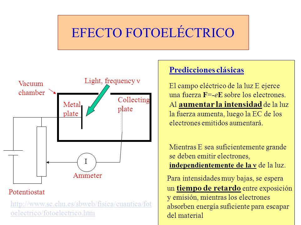 EFECTO FOTOELÉCTRICO El campo eléctrico de la luz E ejerce una fuerza F=-eE sobre los electrones. Al aumentar la intensidad de la luz la fuerza aument