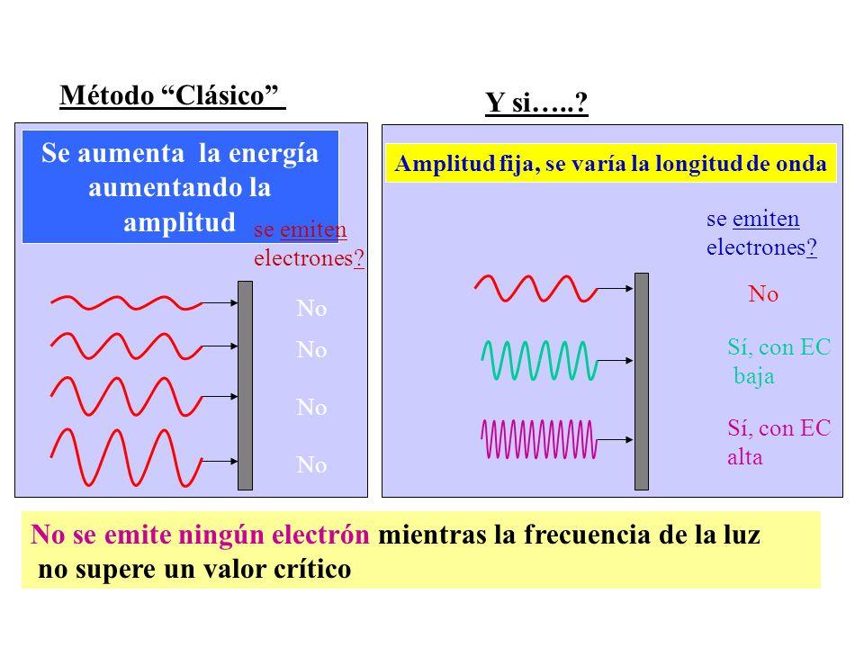 No se emite ningún electrón mientras la frecuencia de la luz no supere un valor crítico Amplitud fija, se varía la longitud de onda Y si…..? se emiten