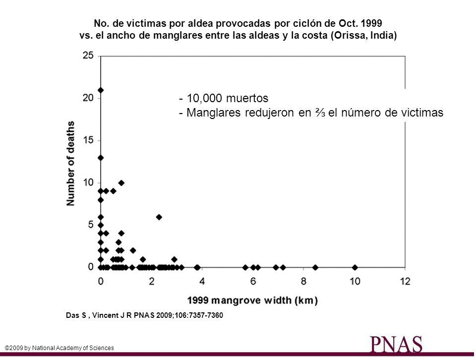 No. de victimas por aldea provocadas por ciclón de Oct. 1999 vs. el ancho de manglares entre las aldeas y la costa (Orissa, India) Das S, Vincent J R