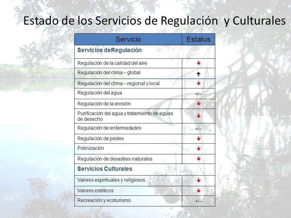 Estado de los Servicios de Regulación y Culturales Servicio Estatus Servicios deRegulación Regulación de la calidad del aire Regulación del clima – gl
