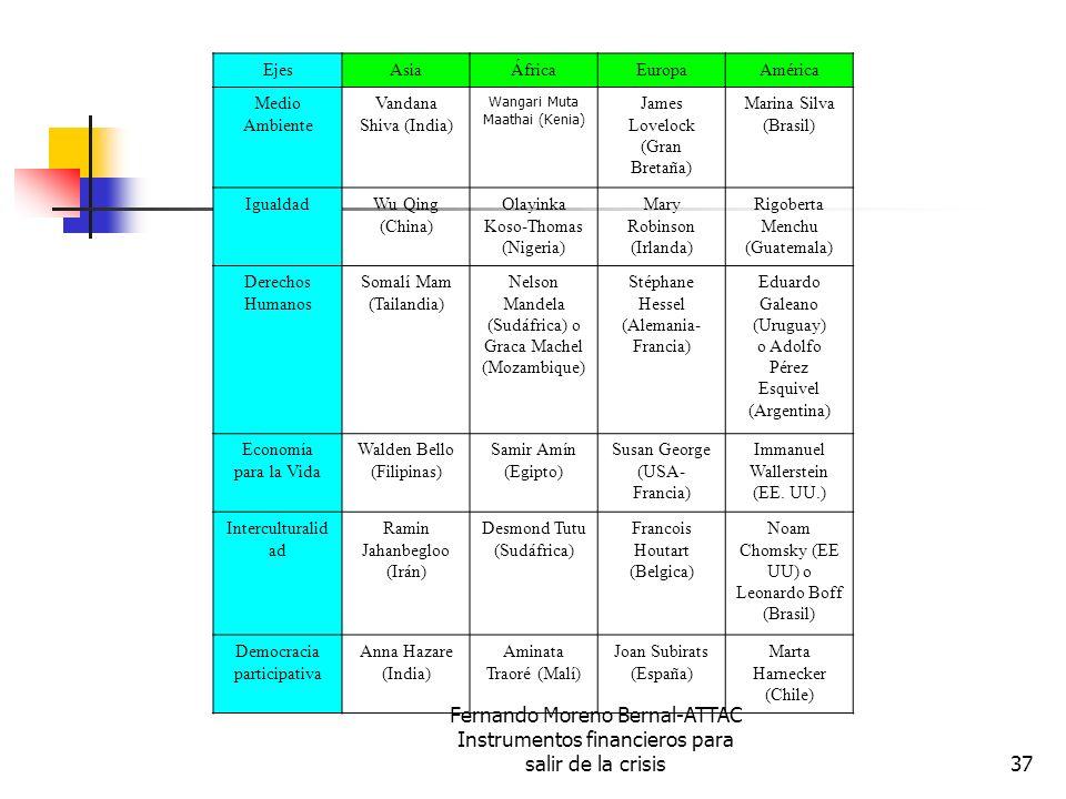 Fernando Moreno Bernal-ATTAC Instrumentos financieros para salir de la crisis37 EjesAsiaÁfricaEuropaAmérica Medio Ambiente Vandana Shiva (India) Wangari Muta Maathai (Kenia) James Lovelock (Gran Bretaña) Marina Silva (Brasil) IgualdadWu Qing (China) Olayinka Koso-Thomas (Nigeria) Mary Robinson (Irlanda) Rigoberta Menchu (Guatemala) Derechos Humanos Somalí Mam (Tailandia) Nelson Mandela (Sudáfrica) o Graca Machel (Mozambique) Stéphane Hessel (Alemania- Francia) Eduardo Galeano (Uruguay) o Adolfo Pérez Esquivel (Argentina) Economía para la Vida Walden Bello (Filipinas) Samir Amín (Egipto) Susan George (USA- Francia) Immanuel Wallerstein (EE.