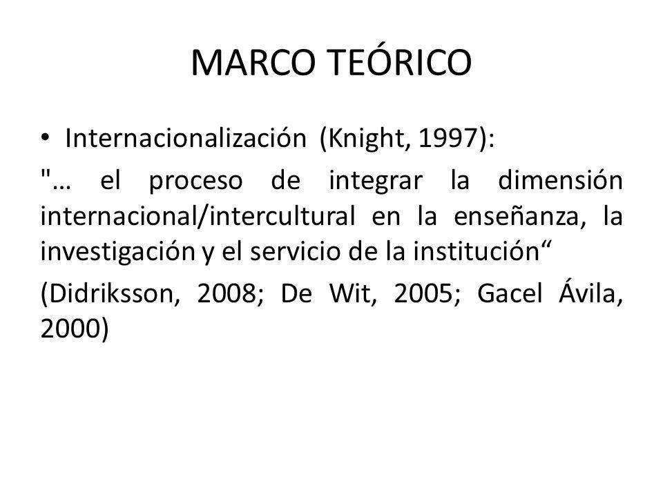 MARCO TEÓRICO Internacionalización (Knight, 1997):