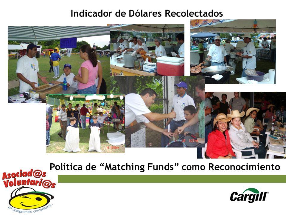 Indicador de Dólares Recolectados Política de Matching Funds como Reconocimiento