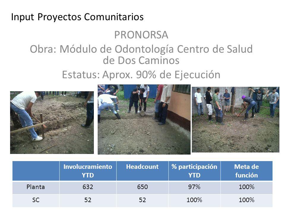 Input Proyectos Comunitarios PRONORSA Obra: Módulo de Odontología Centro de Salud de Dos Caminos Estatus: Aprox. 90% de Ejecución Involucramiento YTD