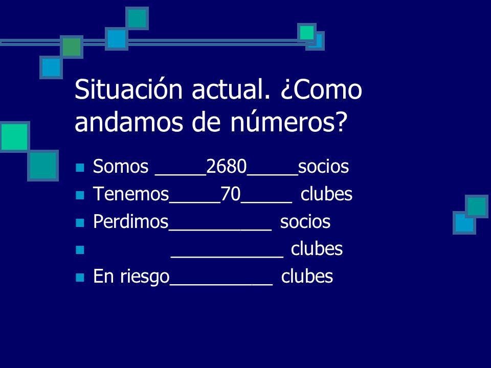 Situación actual. ¿Como andamos de números? Somos _____2680_____socios Tenemos_____70_____ clubes Perdimos__________ socios ___________ clubes En ries