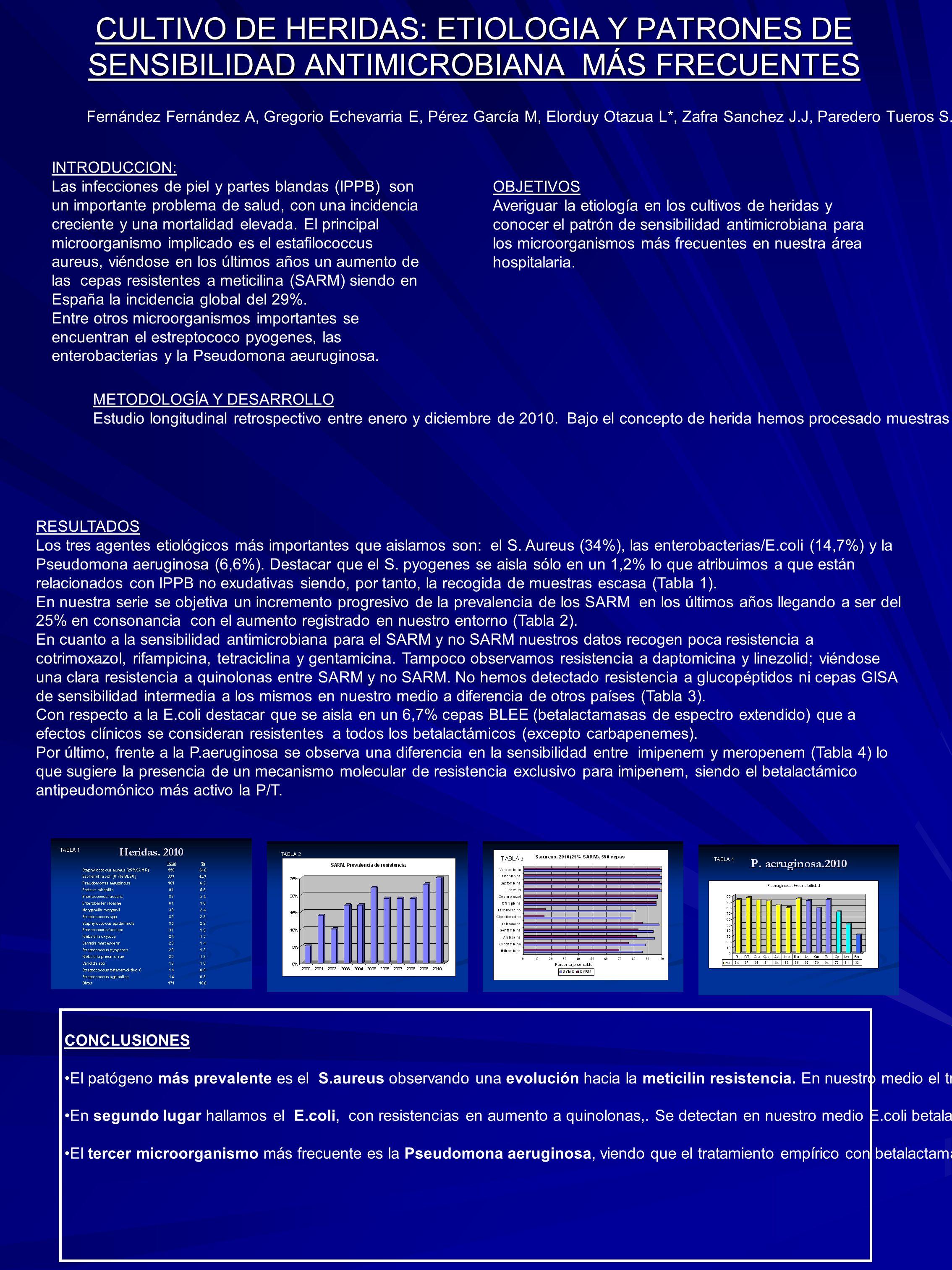 CULTIVO DE HERIDAS: ETIOLOGIA Y PATRONES DE SENSIBILIDAD ANTIMICROBIANA MÁS FRECUENTES INTRODUCCION: Las infecciones de piel y partes blandas (IPPB) s