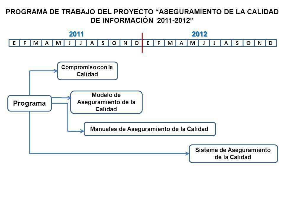 EFAMMJJASONDEFAMMJJASOND Programa Compromiso con la Calidad Modelo de Aseguramiento de la Calidad Manuales de Aseguramiento de la Calidad Sistema de Aseguramiento de la Calidad 20112012 PROGRAMA DE TRABAJO DEL PROYECTO ASEGURAMIENTO DE LA CALIDAD DE INFORMACIÓN 2011-2012
