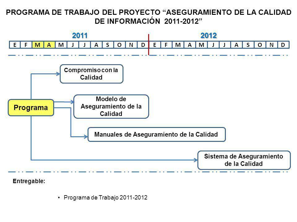 EFAMMJJASONDEFAMMJJASOND Programa Compromiso con la Calidad Modelo de Aseguramiento de la Calidad Manuales de Aseguramiento de la Calidad Sistema de Aseguramiento de la Calidad 20112012 PROGRAMA DE TRABAJO DEL PROYECTO ASEGURAMIENTO DE LA CALIDAD DE INFORMACIÓN 2011-2012 Entregable: Programa de Trabajo 2011-2012