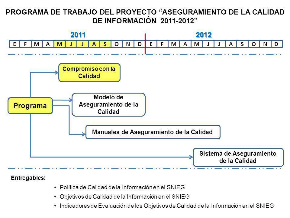 EFAMMJJASONDEFAMMJJASOND Programa Compromiso con la Calidad Modelo de Aseguramiento de la Calidad Manuales de Aseguramiento de la Calidad Sistema de Aseguramiento de la Calidad 20112012 PROGRAMA DE TRABAJO DEL PROYECTO ASEGURAMIENTO DE LA CALIDAD DE INFORMACIÓN 2011-2012 Entregables: Modelo de Aseguramiento de la Calidad de la Información en el SNIEG Principios rectores Esquema de relación Código de valores Marco normativo Marco metodológico Indicadores de evaluación
