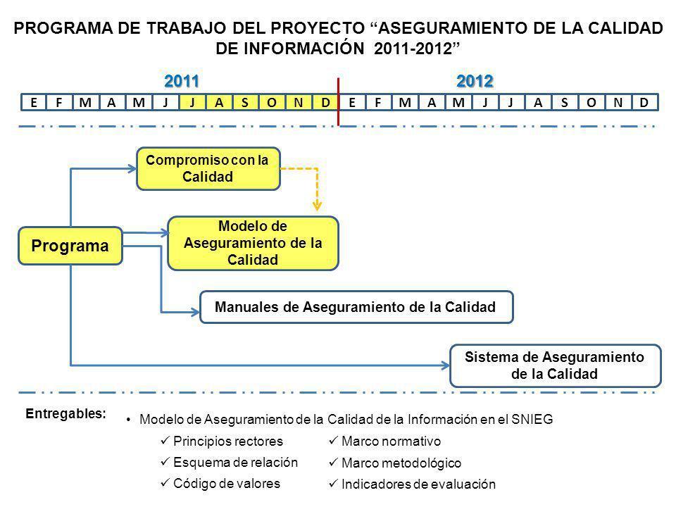 EFAMMJJASONDEFAMMJJASOND Programa Compromiso con la Calidad Modelo de Aseguramiento de la Calidad Manuales de Aseguramiento de la Calidad Sistema de Aseguramiento de la Calidad 20112012 PROGRAMA DE TRABAJO DEL PROYECTO ASEGURAMIENTO DE LA CALIDAD DE INFORMACIÓN 2011-2012 Entregables: Manual de Aseguramiento de la Calidad de la Información en: Encuestas Censos Registros administrativos Estadística derivada Integración de estadísticas