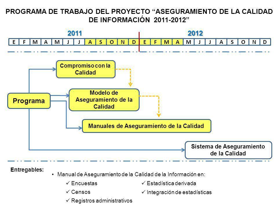 EFAMMJJASONDEFAMMJJASOND Programa Compromiso con la Calidad Modelo de Aseguramiento de la Calidad Manuales de Aseguramiento de la Calidad Sistema de Aseguramiento de la Calidad 20112012 PROGRAMA DE TRABAJO DEL PROYECTO ASEGURAMIENTO DE LA CALIDAD DE INFORMACIÓN 2011-2012 Entregables: Manual para la revisión de la calidad de la Información Manual para la auditoría de calidad Cuestionarios de autoevaluación Procedimientos de revisión y auditoría Indicadores de evaluación Capacitación al personal