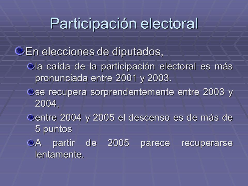 Participación electoral En elecciones de diputados, la caída de la participación electoral es más pronunciada entre 2001 y 2003. se recupera sorprende