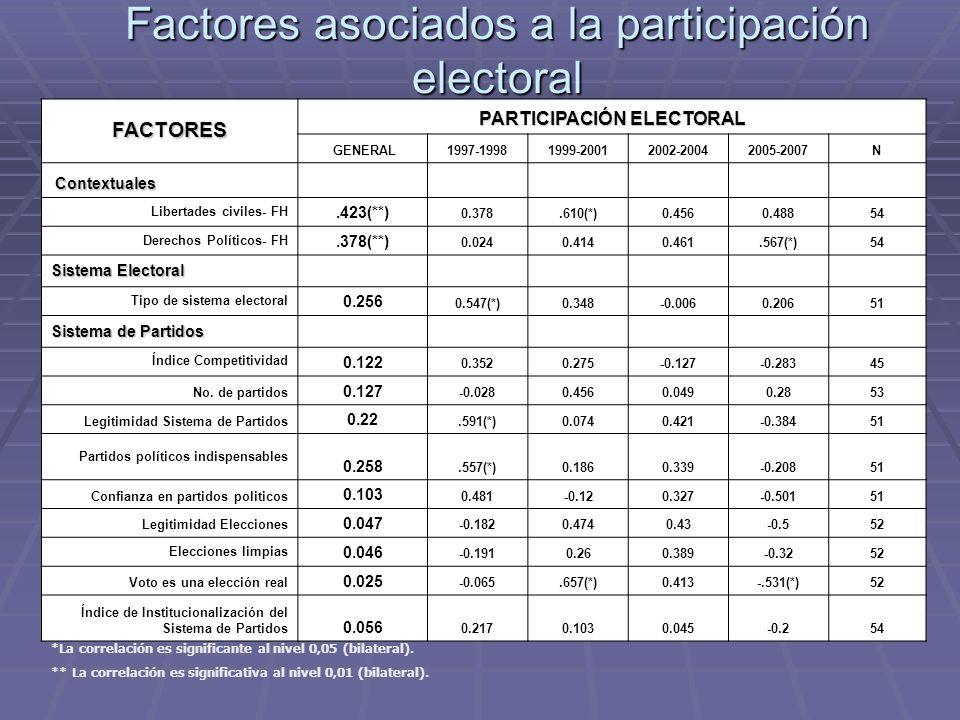 Factores asociados a la participación electoral FACTORES PARTICIPACIÓN ELECTORAL GENERAL1997-19981999-20012002-20042005-2007N Contextuales Contextuale