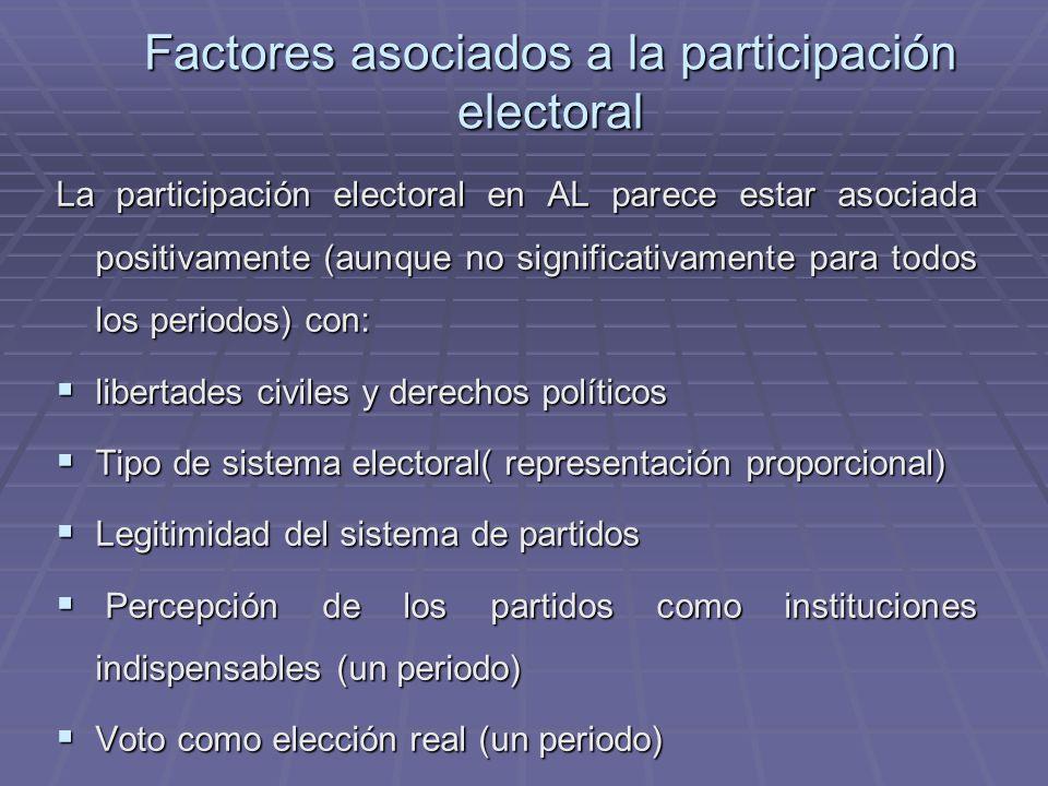 Factores asociados a la participación electoral La participación electoral en AL parece estar asociada positivamente (aunque no significativamente par