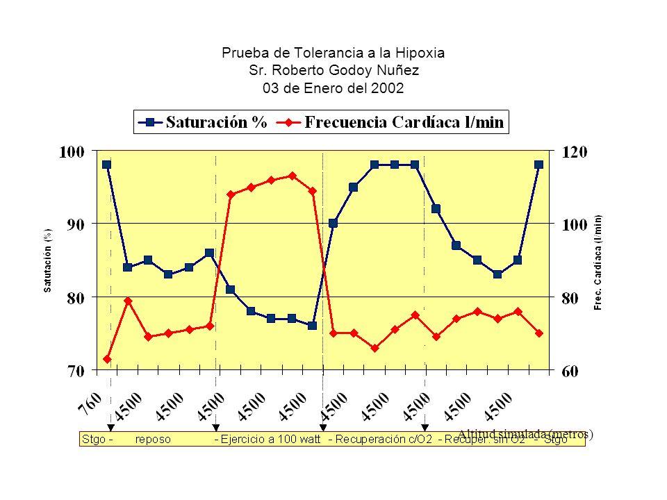 Prueba de Tolerancia a la Hipoxia Sr. Roberto Godoy Nuñez 03 de Enero del 2002 Altitud simulada (metros)