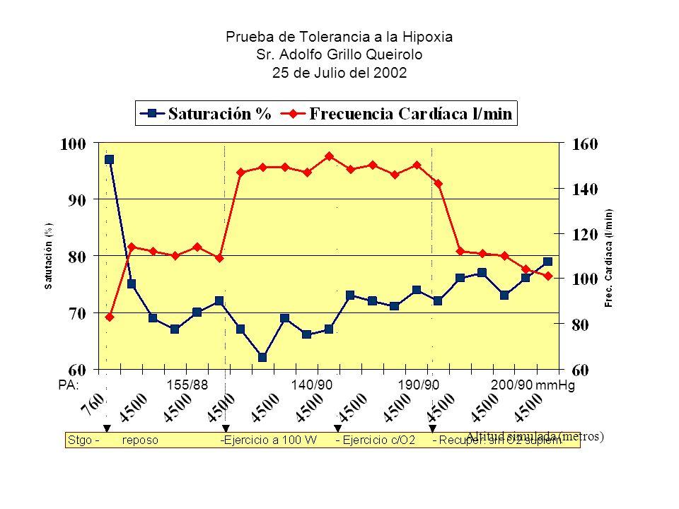 Prueba de Tolerancia a la Hipoxia Sr. Adolfo Grillo Queirolo 25 de Julio del 2002 Altitud simulada (metros) PA: 155/88 140/90190/90 200/90 mmHg