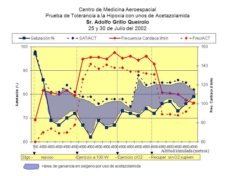 Centro de Medicina Aeroespacial Prueba de Tolerancia a la Hipoxia con unos de Acetazolamida Sr. Adolfo Grillo Queirolo 25 y 30 de Julio del 2002 Altit