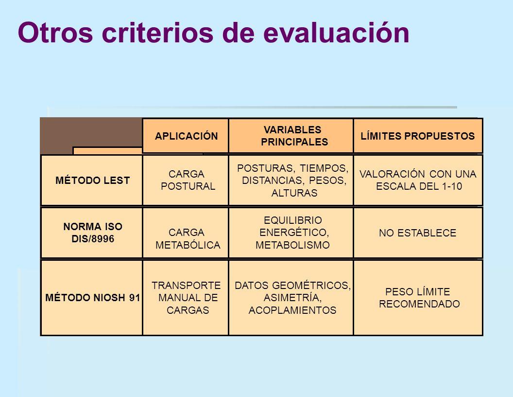 CRITERIO APLICACIÓN VARIABLES PRINCIPALES LÍMITES PROPUESTOS MÉTODO LEST CARGA POSTURAL POSTURAS, TIEMPOS, DISTANCIAS, PESOS, ALTURAS VALORACIÓN CON U